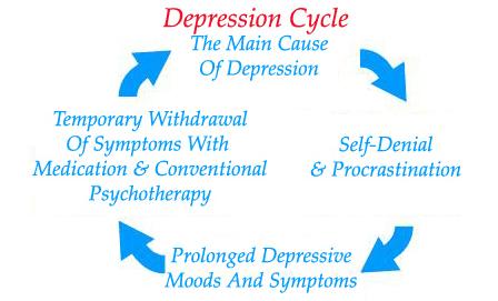 Depression Free Method Review 1