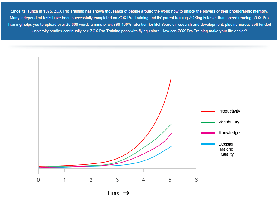 zox pro traning graph